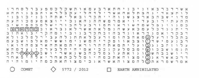 2012: earth annihilated by a comet? The Bible Code. C. 1997. Michael Drosnin